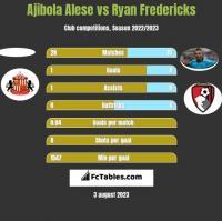 Ajibola Alese vs Ryan Fredericks h2h player stats