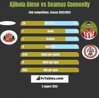 Ajibola Alese vs Seamus Conneelly h2h player stats