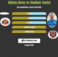 Ajibola Alese vs Vladimir Coufal h2h player stats