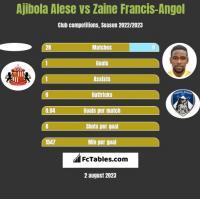 Ajibola Alese vs Zaine Francis-Angol h2h player stats