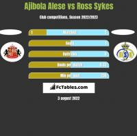 Ajibola Alese vs Ross Sykes h2h player stats