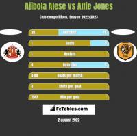 Ajibola Alese vs Alfie Jones h2h player stats