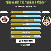 Ajibola Alese vs Thomas O'Connor h2h player stats