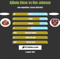 Ajibola Alese vs Ben Johnson h2h player stats