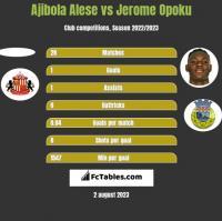 Ajibola Alese vs Jerome Opoku h2h player stats