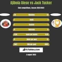 Ajibola Alese vs Jack Tucker h2h player stats
