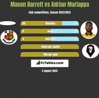 Mason Barrett vs Adrian Mariappa h2h player stats