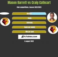 Mason Barrett vs Craig Cathcart h2h player stats