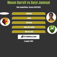 Mason Barrett vs Daryl Janmaat h2h player stats