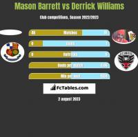 Mason Barrett vs Derrick Williams h2h player stats