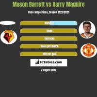 Mason Barrett vs Harry Maguire h2h player stats