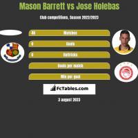 Mason Barrett vs Jose Holebas h2h player stats
