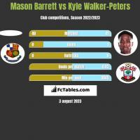 Mason Barrett vs Kyle Walker-Peters h2h player stats