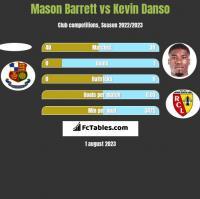 Mason Barrett vs Kevin Danso h2h player stats
