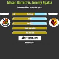 Mason Barrett vs Jeremy Ngakia h2h player stats