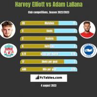 Harvey Elliott vs Adam Lallana h2h player stats