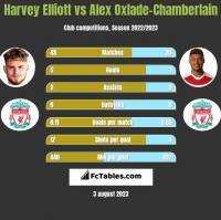 Harvey Elliott vs Alex Oxlade-Chamberlain h2h player stats
