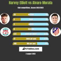 Harvey Elliott vs Alvaro Morata h2h player stats