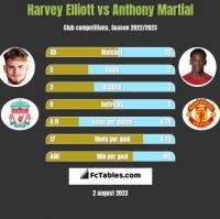 Harvey Elliott vs Anthony Martial h2h player stats