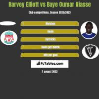 Harvey Elliott vs Baye Oumar Niasse h2h player stats