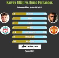 Harvey Elliott vs Bruno Fernandes h2h player stats