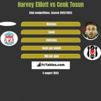 Harvey Elliott vs Cenk Tosun h2h player stats