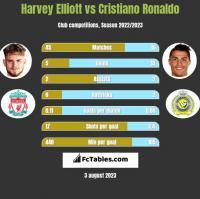 Harvey Elliott vs Cristiano Ronaldo h2h player stats
