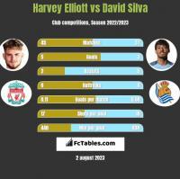 Harvey Elliott vs David Silva h2h player stats