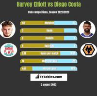 Harvey Elliott vs Diego Costa h2h player stats