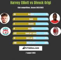 Harvey Elliott vs Divock Origi h2h player stats