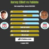 Harvey Elliott vs Fabinho h2h player stats