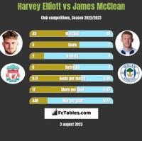 Harvey Elliott vs James McClean h2h player stats