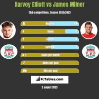 Harvey Elliott vs James Milner h2h player stats