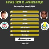 Harvey Elliott vs Jonathan Kodjia h2h player stats