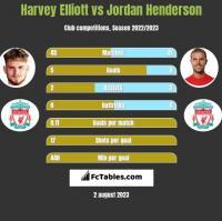 Harvey Elliott vs Jordan Henderson h2h player stats