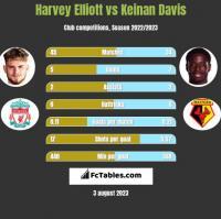 Harvey Elliott vs Keinan Davis h2h player stats