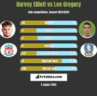 Harvey Elliott vs Lee Gregory h2h player stats