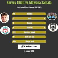 Harvey Elliott vs Mbwana Samata h2h player stats