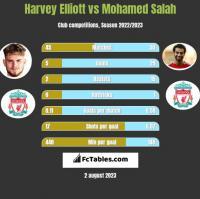 Harvey Elliott vs Mohamed Salah h2h player stats