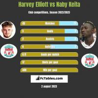 Harvey Elliott vs Naby Keita h2h player stats