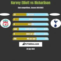 Harvey Elliott vs Richarlison h2h player stats