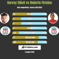 Harvey Elliott vs Roberto Firmino h2h player stats