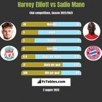Harvey Elliott vs Sadio Mane h2h player stats