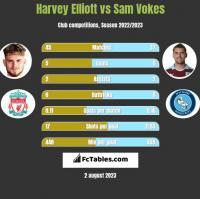 Harvey Elliott vs Sam Vokes h2h player stats