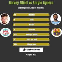 Harvey Elliott vs Sergio Aguero h2h player stats