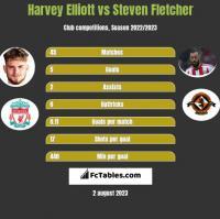 Harvey Elliott vs Steven Fletcher h2h player stats