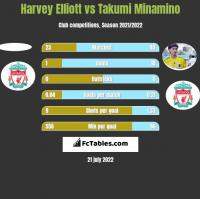 Harvey Elliott vs Takumi Minamino h2h player stats