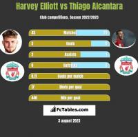 Harvey Elliott vs Thiago Alcantara h2h player stats