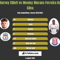 Harvey Elliott vs Wesley Moraes Ferreira Da Silva h2h player stats