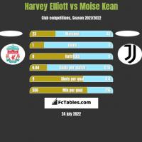 Harvey Elliott vs Moise Kean h2h player stats